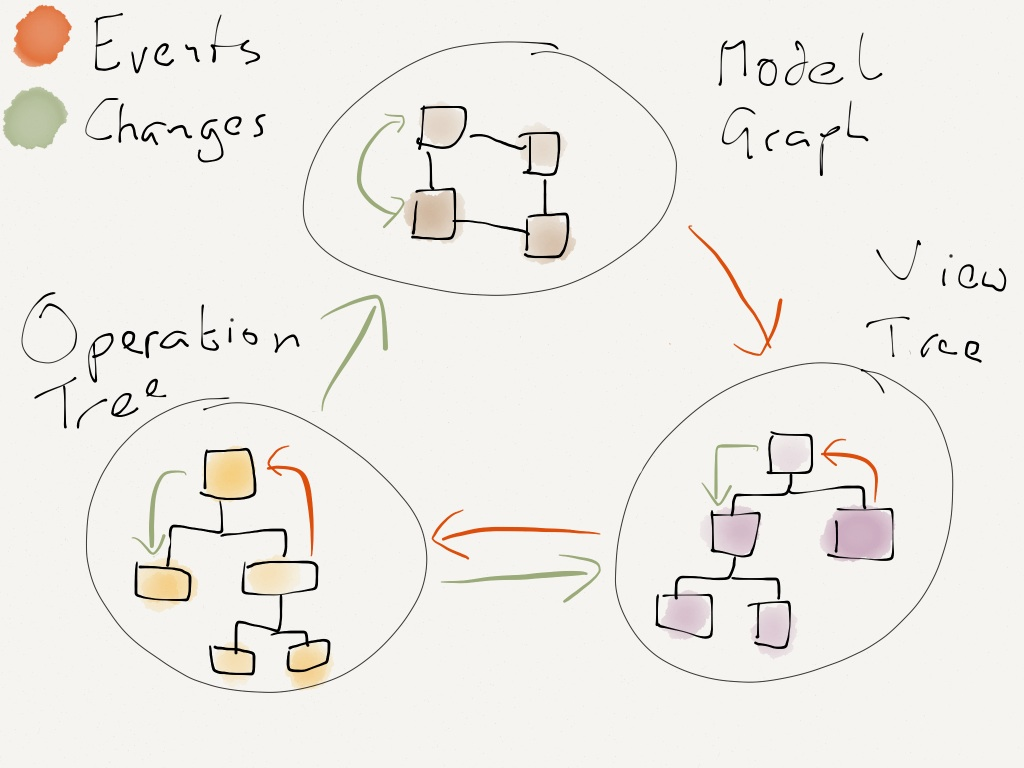 Architecture of a MOVE app